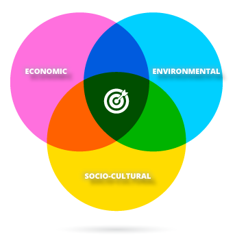 Venn diagram showing the overlapping dimensions of responsible tourism: economic, socio-cultural, and environmental responsibility